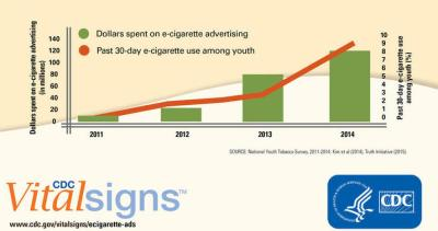 E-cigarette Teen Use - Advertising