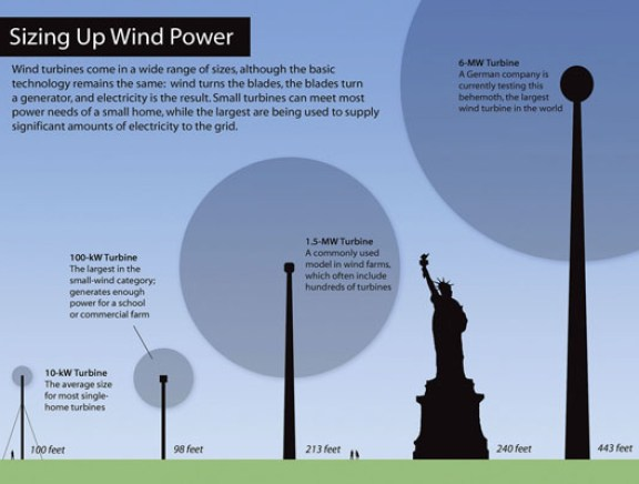 What Is Wind Energy Wind Energy 101 Environment