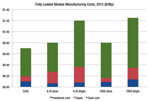 GTM Thin Film Cost