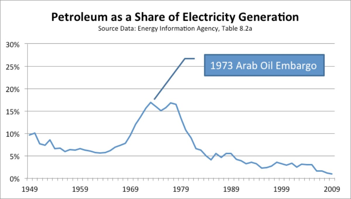 Petro Share of Electricity