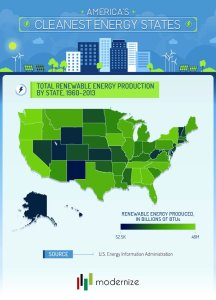 Cleanest energy states