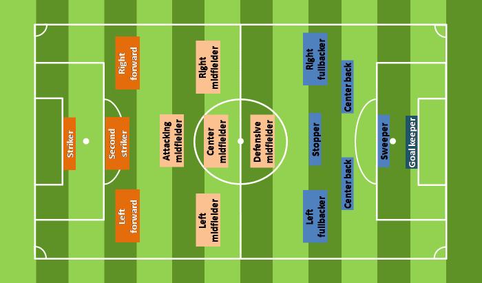 Soccer team positions
