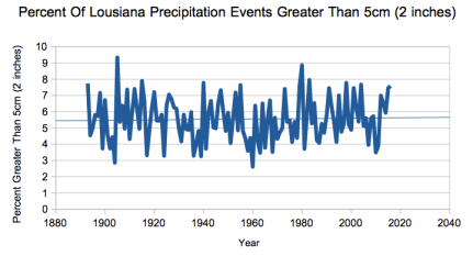 History of flooding in louisiana