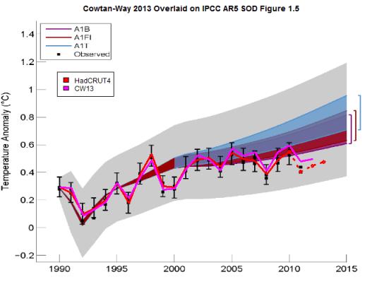 cowtanway2013-vs-ipcc-ar5sod-figure-1_5