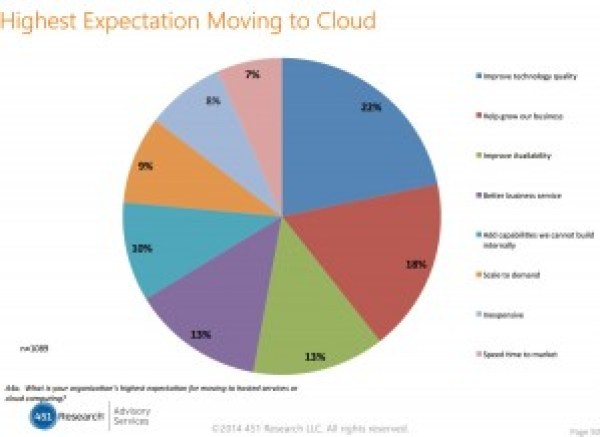 Highest-expectation-moving-to-the-cloud