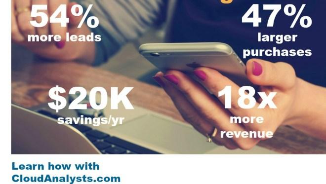 Marketing automation benefits - CloudAnalysts.com