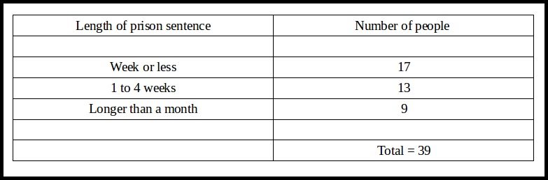 Table 1 - Custodial sentences