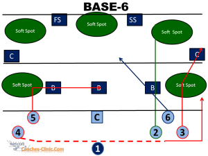 Youth Passing 7 on 7 verses Cover 2-Zone