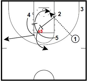 Basketball Plays Box 53 Vandy Razor