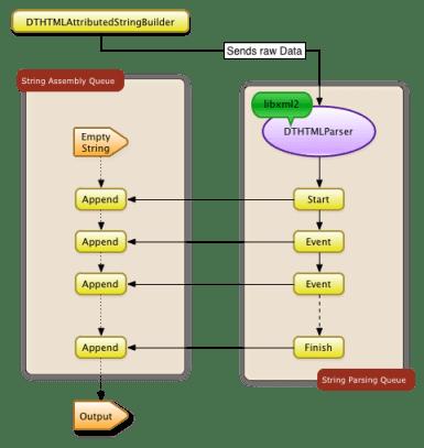 DTCoreText 1.2