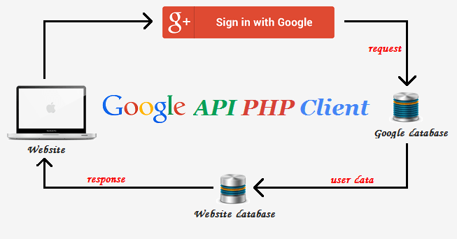 login-with-google-account-using-php-by-codexworld