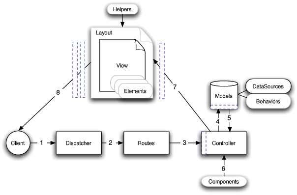 cakephp-application-flow