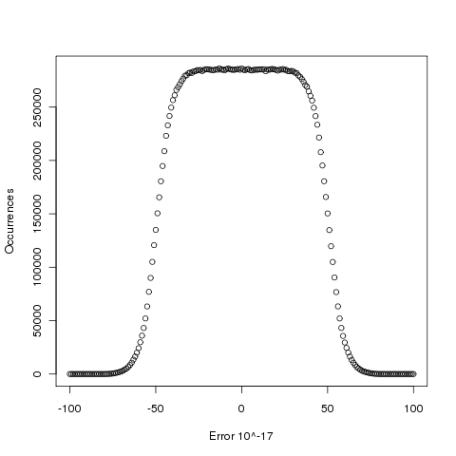 Error in evaluation of log