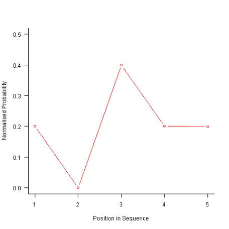 Normalized probability of an A appearing at the given position in a sequence