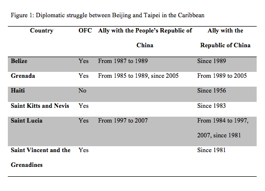 "OFCs as listed by the Chambost guide of 2005 in the first and second categories. Source: Table created by Elise Lefeuvre using Richard Bernal's ""The Dragon in the Caribbean, China-CARICOM Economic Relations."""