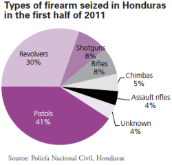 Figure 2. Firearms within Central America. UNODC