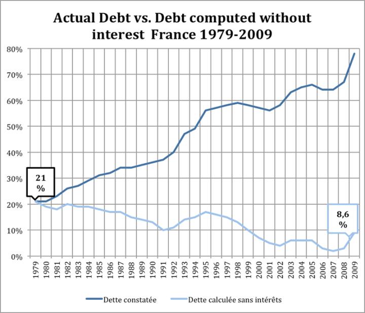 french-debt