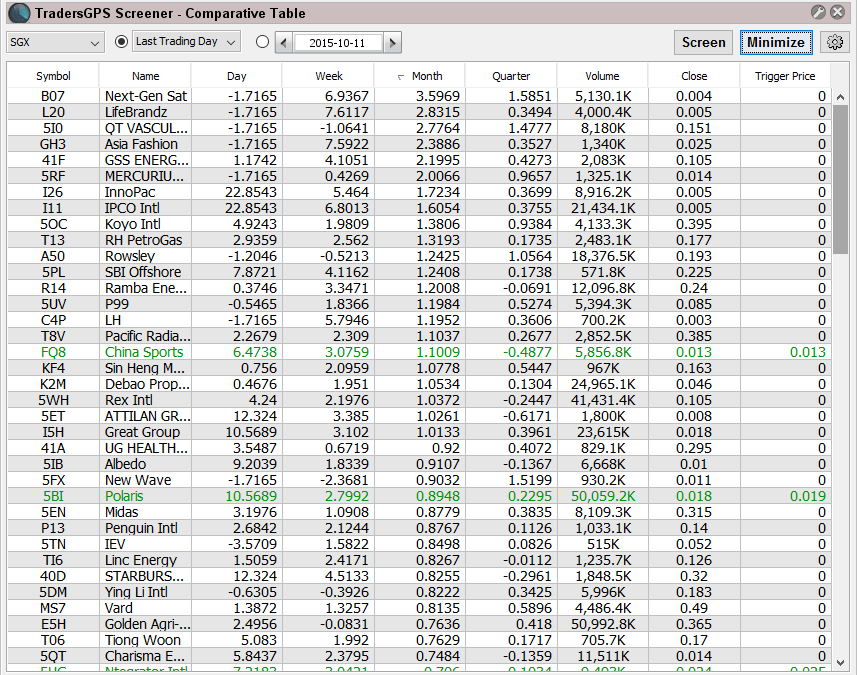Singapore Comparative Strong Scan – For Long (11th Oct 15)