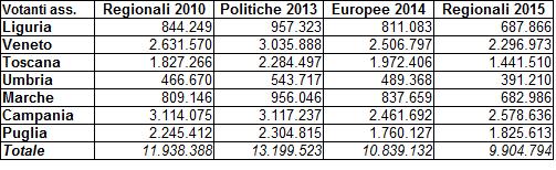 Regionali 2015 - votanti ass