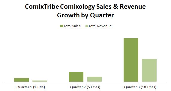 Sales_Rev_Growth