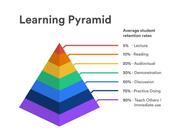 learning-pyramid-by-OllieRussell