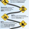 risky business of social media