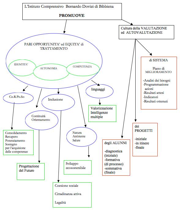pof_struttura