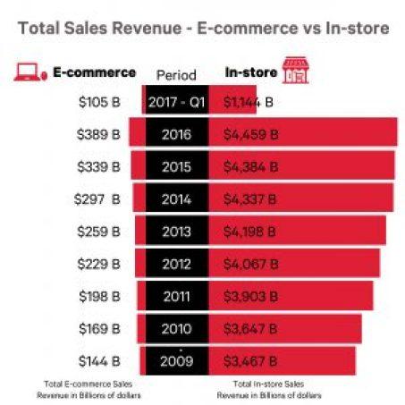 Retail Sales Infographic-02 (2)