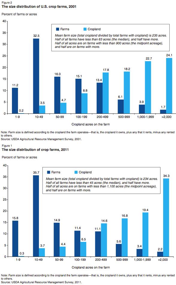 Farm sizes 2001 to 2011