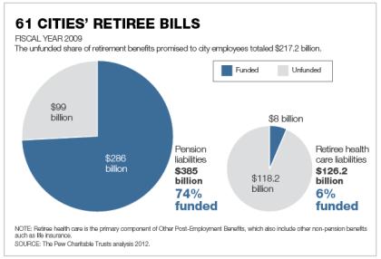 Pew - Retiree Bills