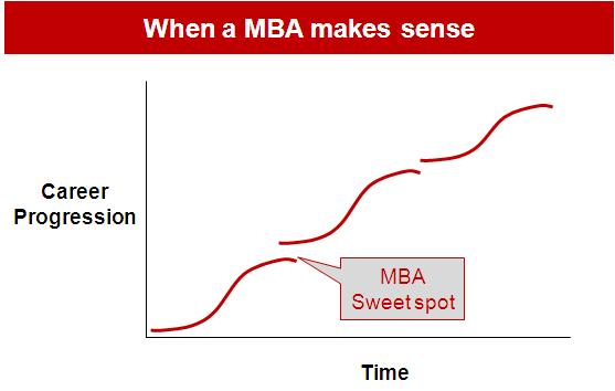 When a MBA makes sense