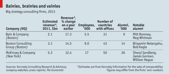 McKinsey Bain BCG revenues Economist 2013