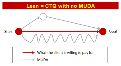 CTQ with no MUDA