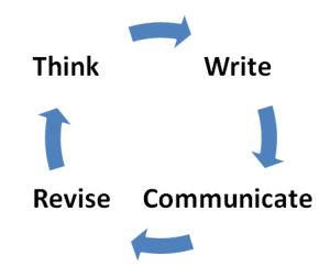 think write communicate revise