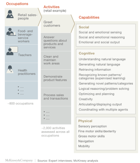 Consultantsmind McKinsey capabilities