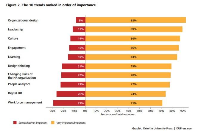 Consultantsmind - Deloitte Human Capital 10 trends