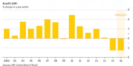 Consultantsmind - Brazil GDP