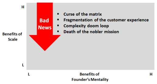 Consultantsmind - Bain Founders Mentality - Southward Winds