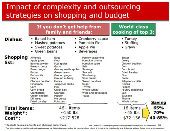 consultantsmind-bain-thanksgiving-savings