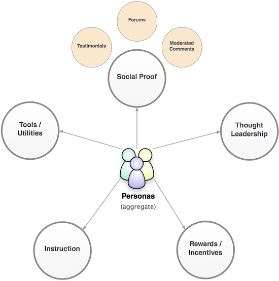 Diagram with five strategic content pillars and three example tactics