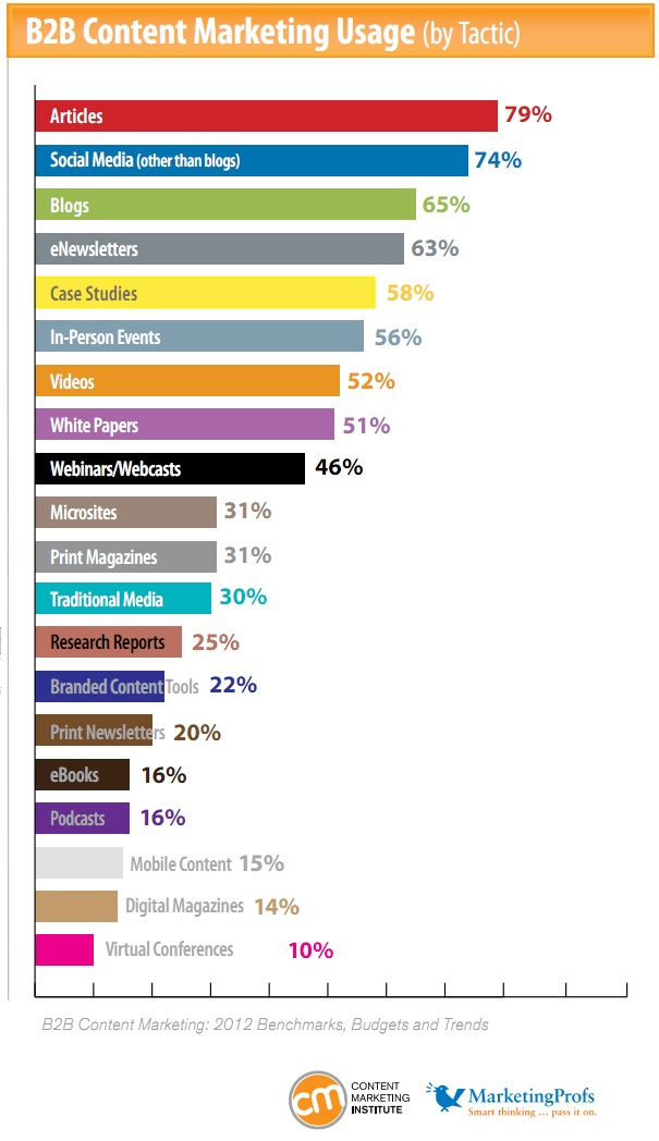 B2B Content Marketing Tactics 2012