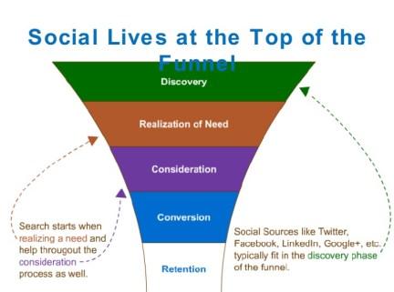 customer relationship management, social funnel, CMI