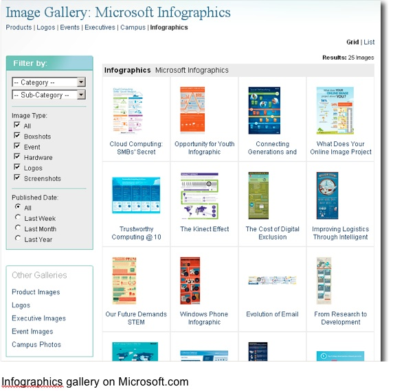 Microsoft infographics gallery, CMI