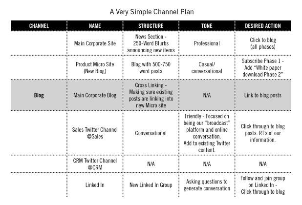 creating a content marketing channel plan, CMI