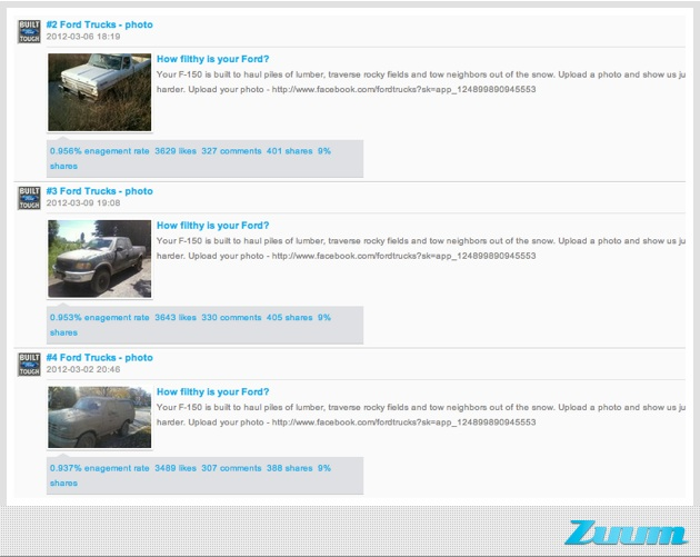 facebook engagement tactics ford photo posts, CMI