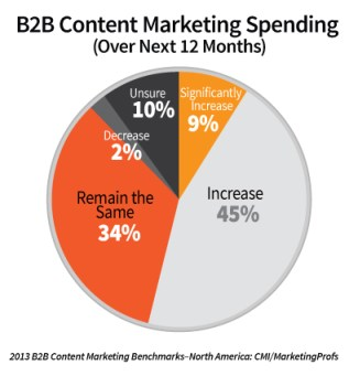 The 2013 B2B Content Marketing Benchmarks, Budgets and Trends – North America: CMI/MarketingProfs: spending