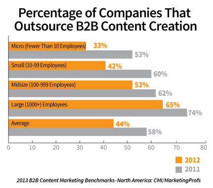 The 2013 B2B Content Marketing Benchmarks, Budgets and Trends – North America: CMI/MarketingProfs: outsource