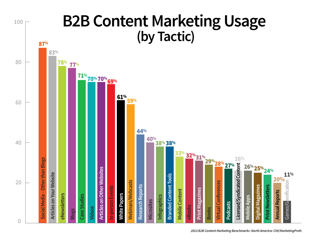 Penggunaan content marketing
