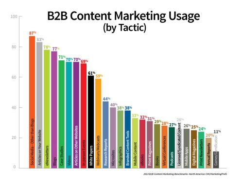The 2013 B2B Content Marketing Benchmarks, Budgets and Trends – North America: CMI/MarketingProfs: tactics