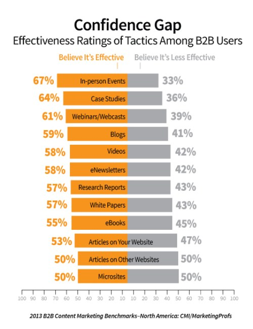 The 2013 B2B Content Marketing Benchmarks, Budgets and Trends – North America: CMI/MarketingProfs: usage